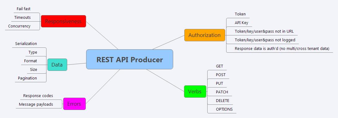REST API - VADER